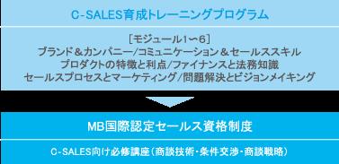 C‐SALES育成トレーニングプログラム:[モジュール1〜6]ブランド&カンパニー/コミュニケーション&セールススキル/プロダクトの特徴と利点/ファイナンスと法務知識/セールスプロセスとマーケティング/問題解決とビジョンメイキング → MB国際認定セールス資格制度:C‐SALES向け必修講座(商談技術・条件交渉・商談戦略)