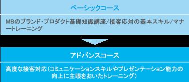 ベーシックコース:MBのブランド・プロダクト基礎知識講座/接客応対の基本スキル/マナートレーニング → アドバンスコース:高度な接客対応(コミュニケーションスキルやプレゼンテーション能力の向上に主眼をおいたトレーニング)